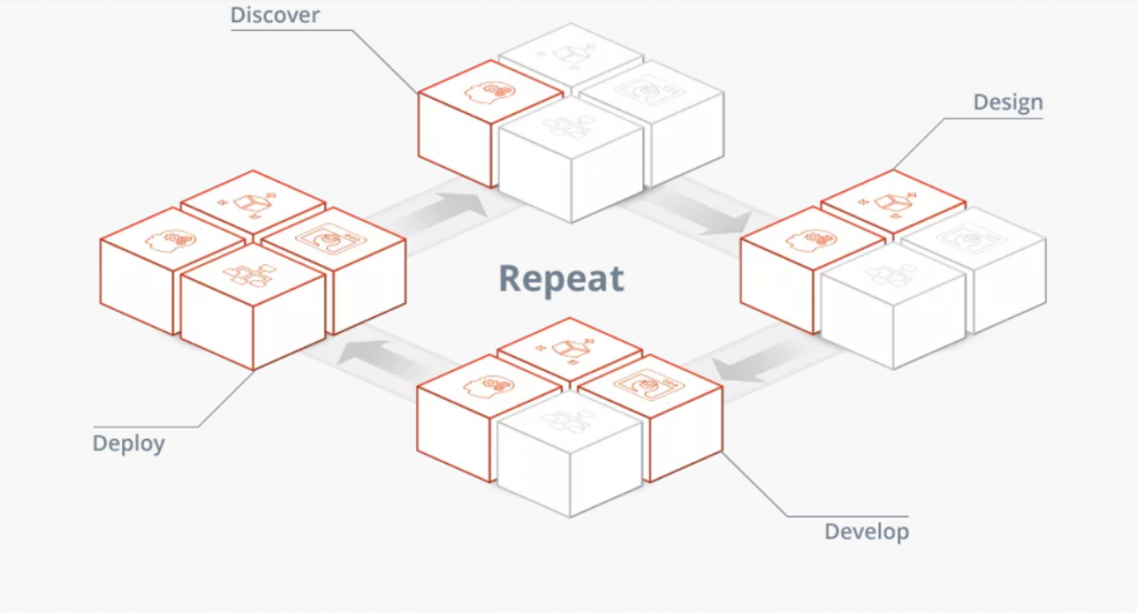The InventureIT 4D Process